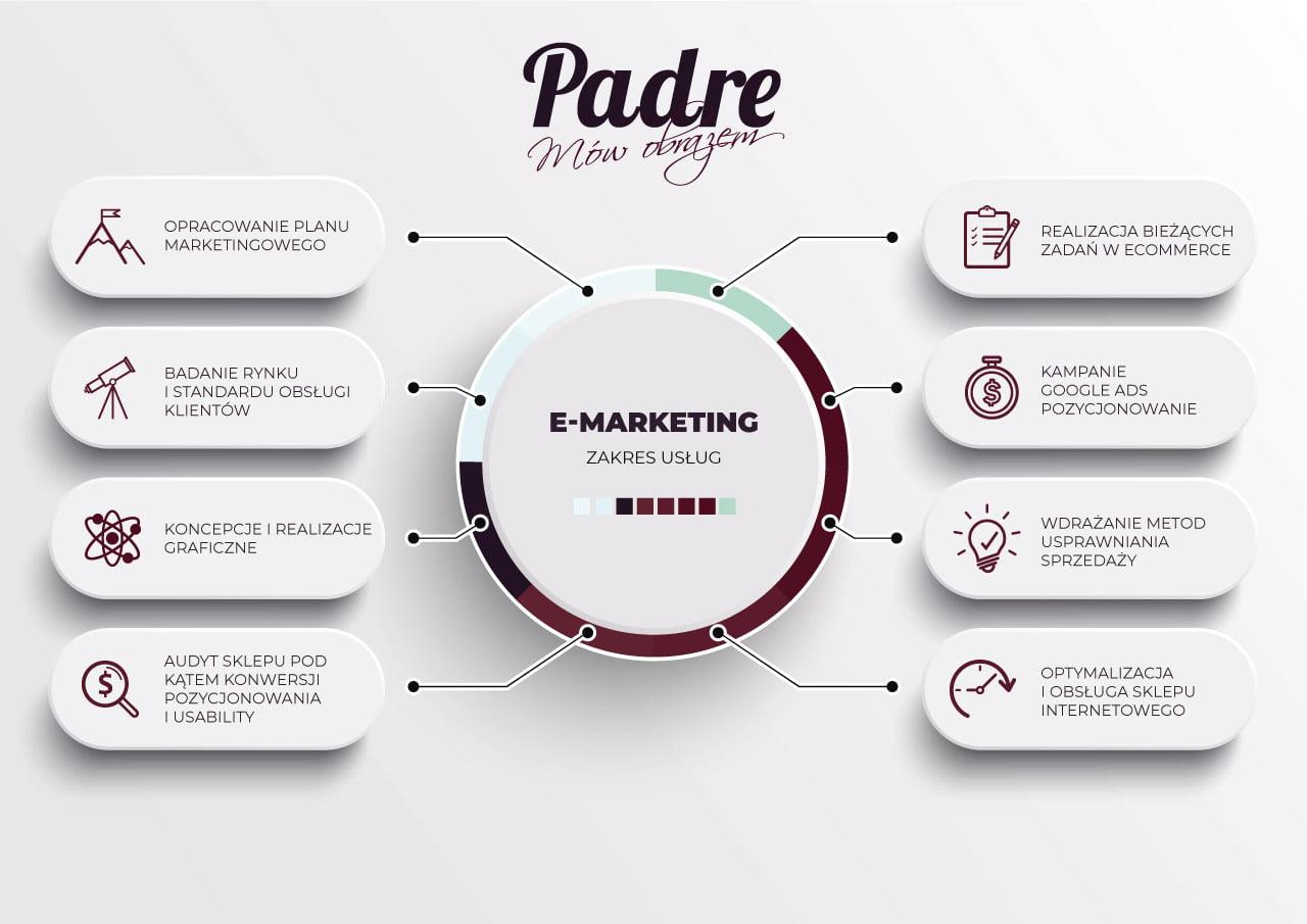 Performance Online Marketing